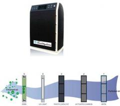HealthyAire HA-987 air purifier for 220 Volts
