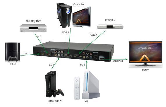 International KDV-8000 Pal to NTSC Video Converter HDMI 1080p HD | Mulkdv video